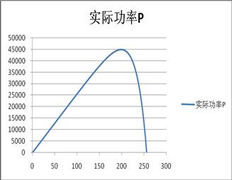 光伏逆变器测试电源