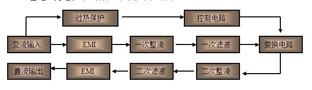 电动汽车充电机原理框图 开关电源采用脉宽调制(PWM)技术,以英飞凌第四代IGBT功率模块作为开关元器件,由滤波模块、整流模块、逆变模块、功率变换模块以及控制单元组成整个完善的系统体系。电源工作原理如下: 1、工频交流380V经整流滤波成504V左右的直流电; 2、 IGBT在控制电路产生的PWM波形控制下,将上述直流电逆变为20kHz的方波交流电; 3、高频变压器绝缘降压传递功率; 4、输出整流,电抗器滤波,输出符合设定要求的直流电压和电流; 5、显示电路显示工作电流、工作电压。
